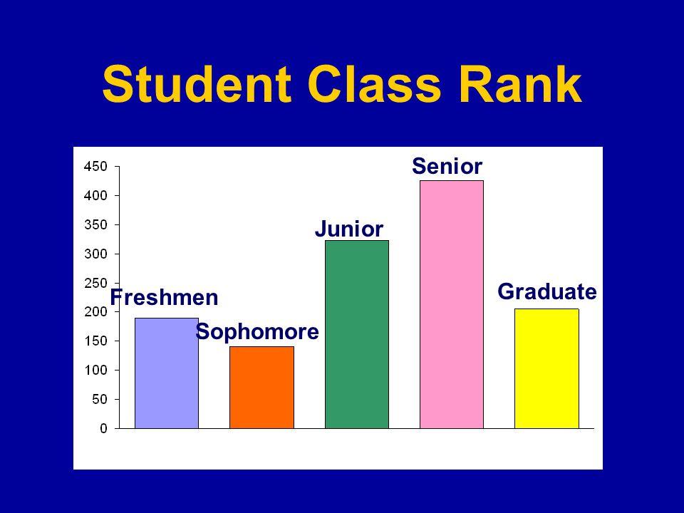 Student Class Rank Freshmen Sophomore Junior Senior Graduate