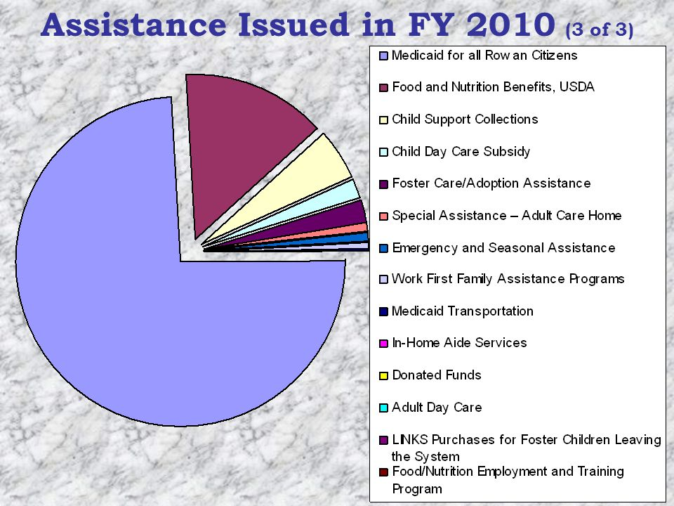 Assistance Issued in FY 2010 (3 of 3)