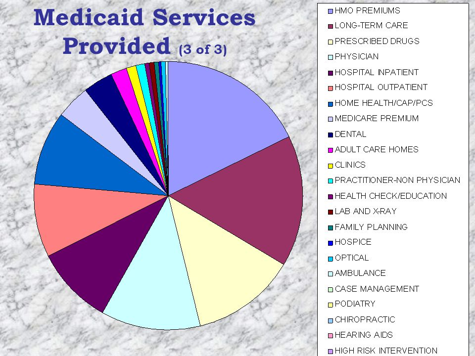 Medicaid Services Provided (3 of 3)