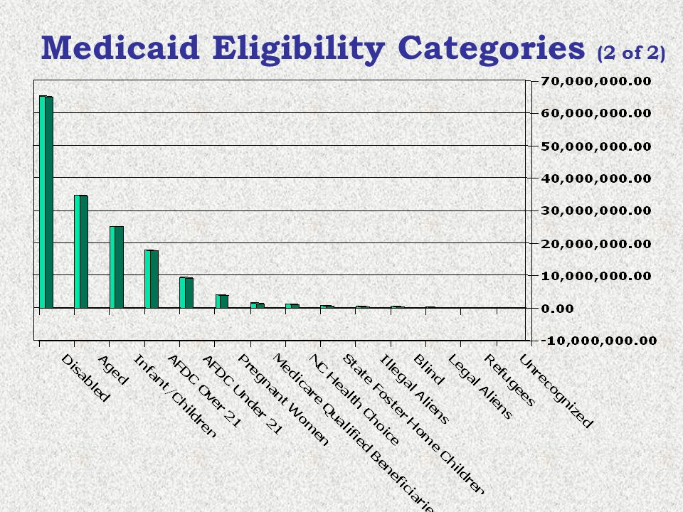 Medicaid Eligibility Categories (2 of 2)