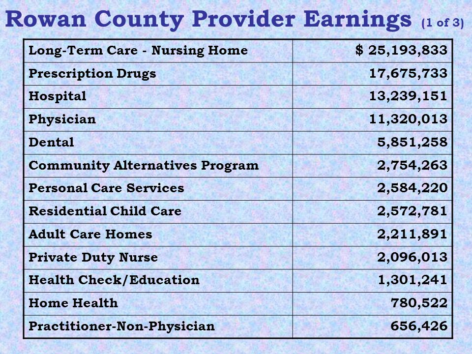Long-Term Care - Nursing Home$ 25,193,833 Prescription Drugs17,675,733 Hospital13,239,151 Physician11,320,013 Dental5,851,258 Community Alternatives Program2,754,263 Personal Care Services2,584,220 Residential Child Care2,572,781 Adult Care Homes2,211,891 Private Duty Nurse2,096,013 Health Check/Education1,301,241 Home Health780,522 Practitioner-Non-Physician656,426 Rowan County Provider Earnings (1 of 3)