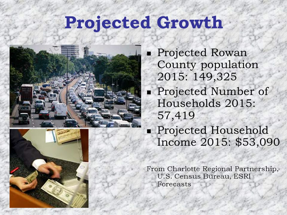 Projected Growth Projected Rowan County population 2015: 149,325 Projected Number of Households 2015: 57,419 Projected Household Income 2015: $53,090 From Charlotte Regional Partnership, U.S.