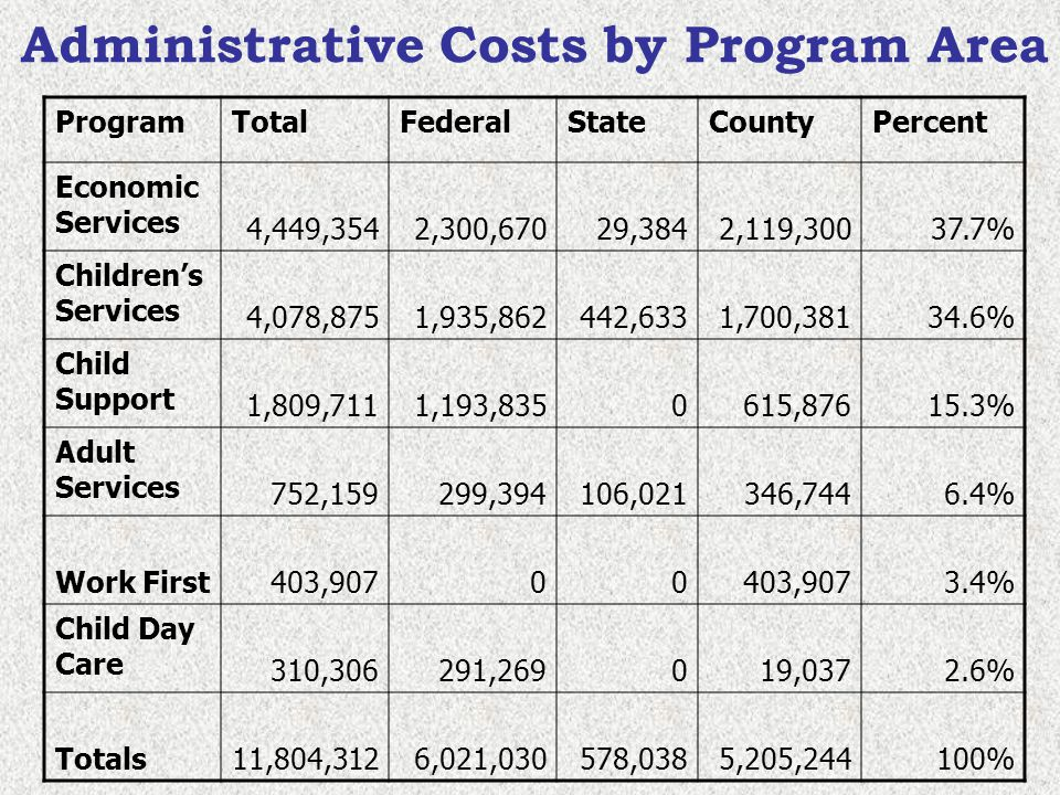 Administrative Costs by Program Area ProgramTotalFederalStateCountyPercent Economic Services 4,449,3542,300,67029,3842,119,30037.7% Childrens Services 4,078,8751,935,862442,6331,700,38134.6% Child Support 1,809,7111,193,8350615,87615.3% Adult Services 752,159299,394106,021346,7446.4% Work First403,90700 3.4% Child Day Care 310,306291,269019,0372.6% Totals11,804,3126,021,030578,0385,205,244100%