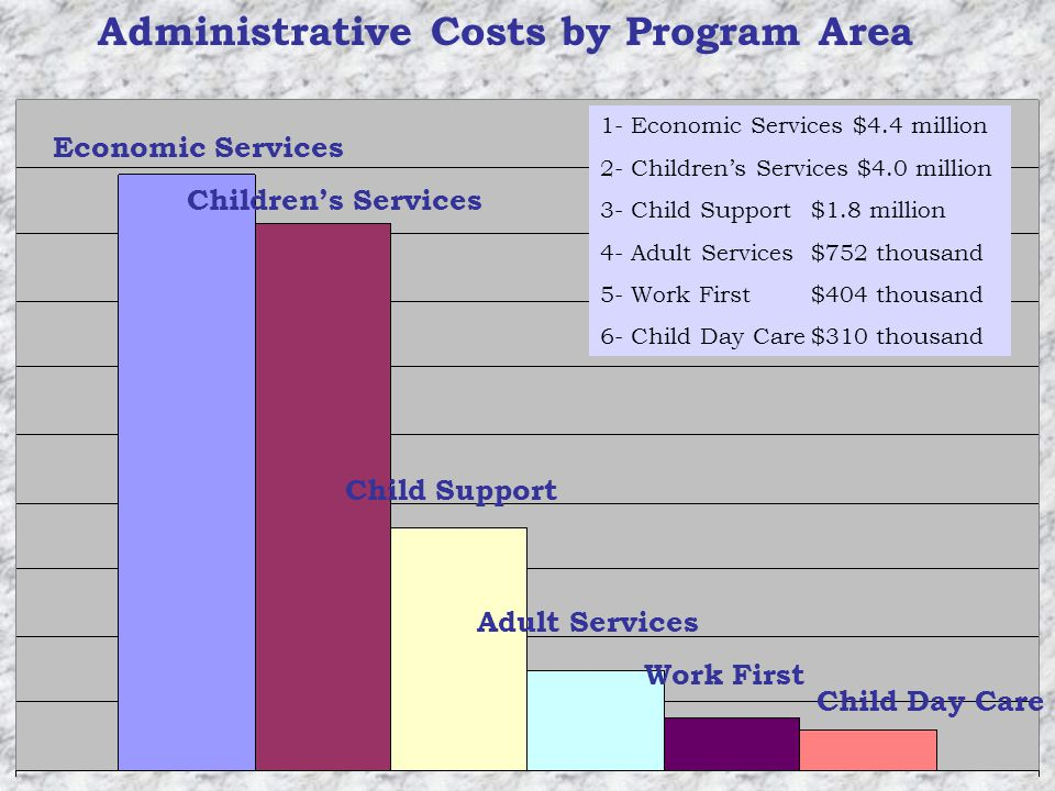 Administrative Costs by Program Area 1- Economic Services $4.4 million 2- Childrens Services $4.0 million 3- Child Support$1.8 million 4- Adult Services$752 thousand 5- Work First$404 thousand 6- Child Day Care$310 thousand Economic Services Childrens Services Child Support Adult Services Work First Child Day Care