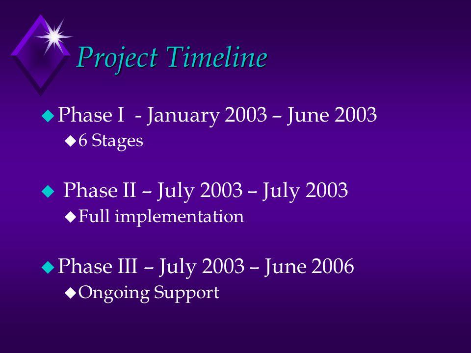 Project Timeline u Phase I - January 2003 – June 2003 u 6 Stages u Phase II – July 2003 – July 2003 u Full implementation u Phase III – July 2003 – June 2006 u Ongoing Support