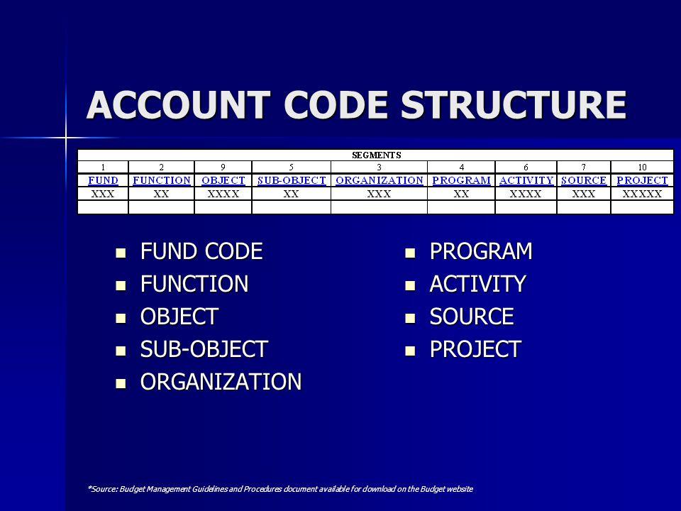 ACCOUNT CODE STRUCTURE FUND CODE FUND CODE FUNCTION FUNCTION OBJECT OBJECT SUB-OBJECT SUB-OBJECT ORGANIZATION ORGANIZATION PROGRAM PROGRAM ACTIVITY AC