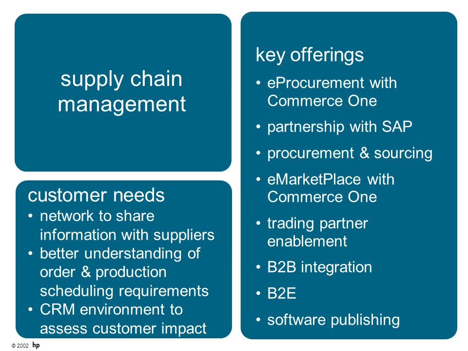 © 2002 supply chain management key offerings eProcurement with Commerce One partnership with SAP procurement & sourcing eMarketPlace with Commerce One trading partner enablement B2B integration B2E software publishing customer needs network to share information with suppliers better understanding of order & production scheduling requirements CRM environment to assess customer impact