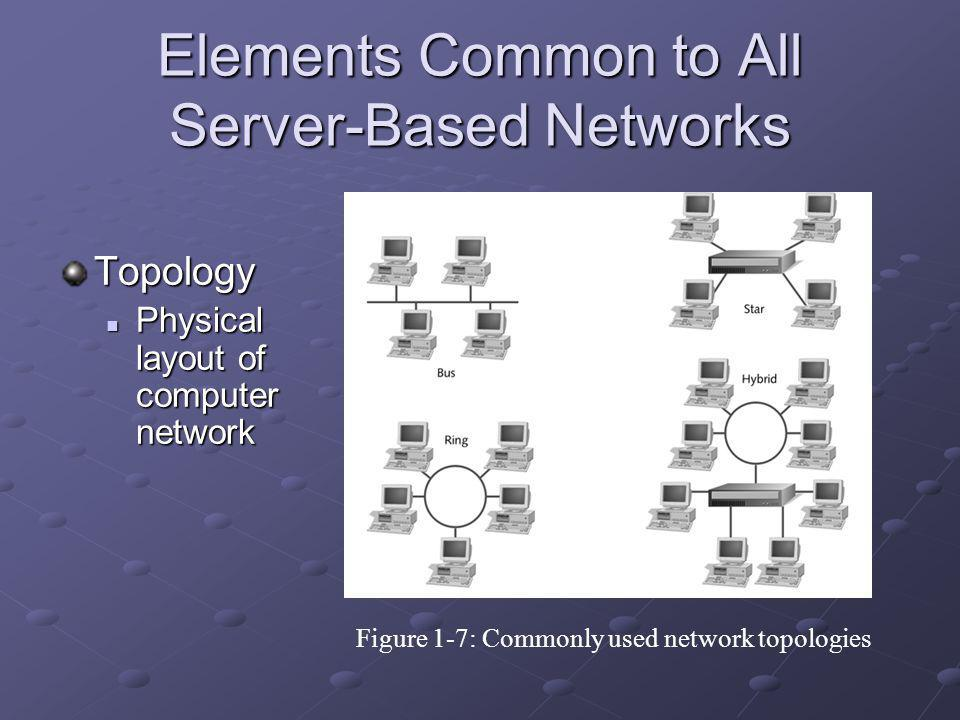 Topology Physical layout of computer network Physical layout of computer network Figure 1-7: Commonly used network topologies