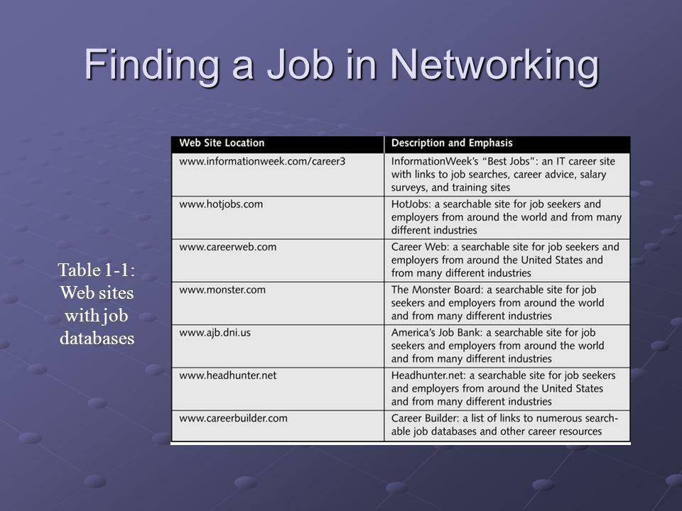 Finding a Job in Networking Table 1-1: Web sites with job databases