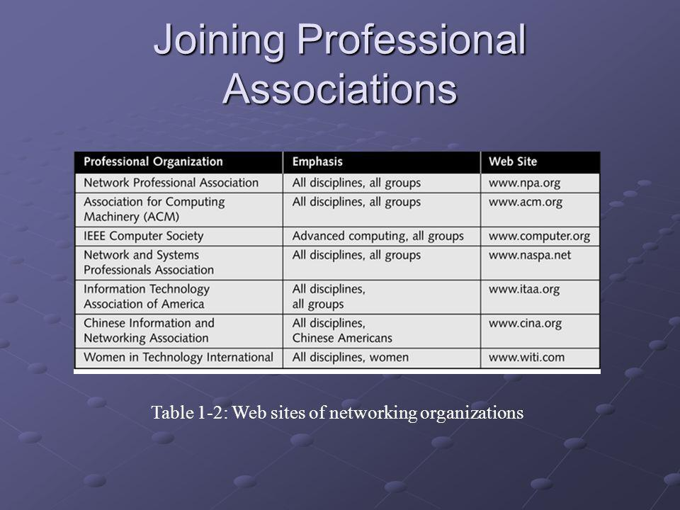 Joining Professional Associations Table 1-2: Web sites of networking organizations