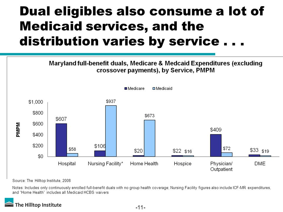 -11- Dual eligibles also consume a lot of Medicaid services, and the distribution varies by service... Source: The Hilltop Institute, 2008 Notes: Incl