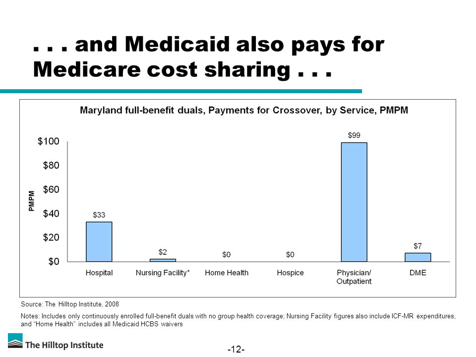 -12-... and Medicaid also pays for Medicare cost sharing... Source: The Hilltop Institute, 2008 Notes: Includes only continuously enrolled full-benefi