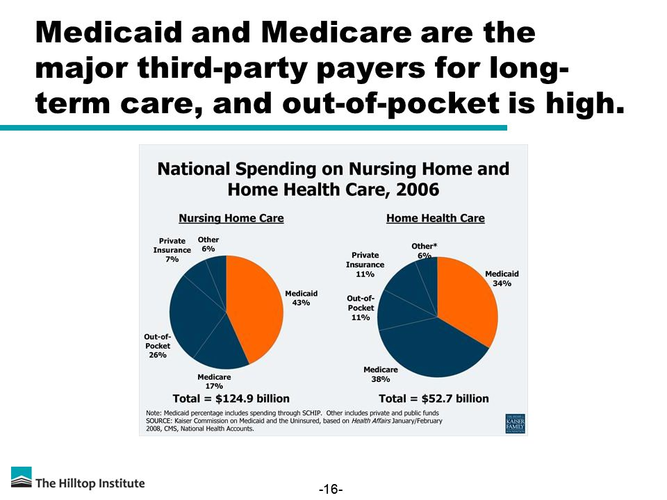-16- Medicaid and Medicare are the major third-party payers for long- term care, and out-of-pocket is high.