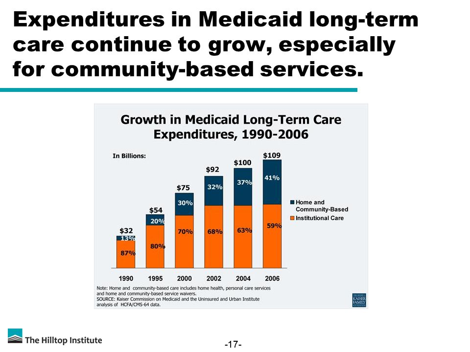 -17- Expenditures in Medicaid long-term care continue to grow, especially for community-based services.