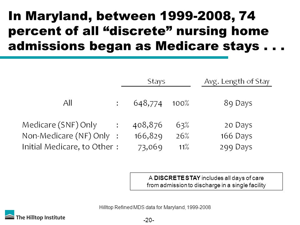 -20- In Maryland, between 1999-2008, 74 percent of all discrete nursing home admissions began as Medicare stays... A DISCRETE STAY includes all days o