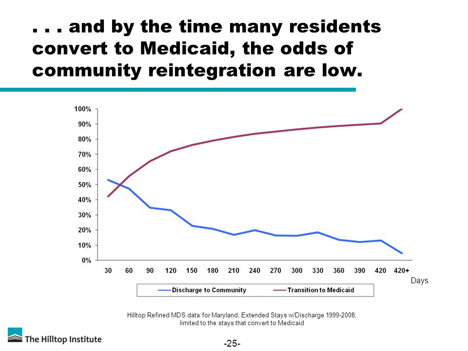 -25-... and by the time many residents convert to Medicaid, the odds of community reintegration are low. Hilltop Refined MDS data for Maryland, Extend
