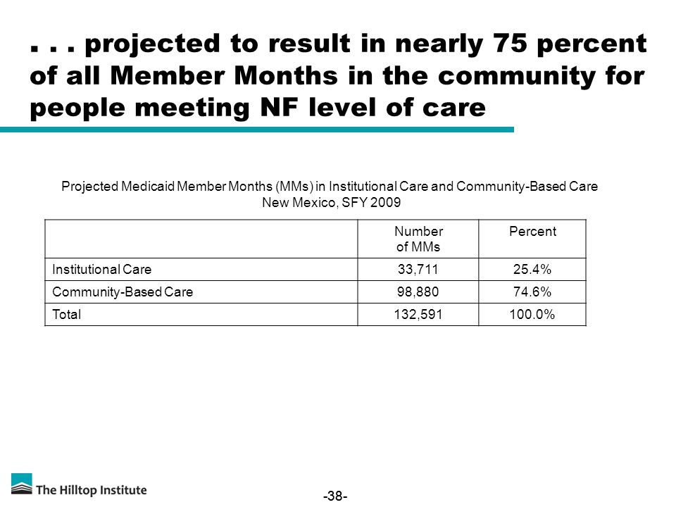 -38-... projected to result in nearly 75 percent of all Member Months in the community for people meeting NF level of care Number of MMs Percent Insti