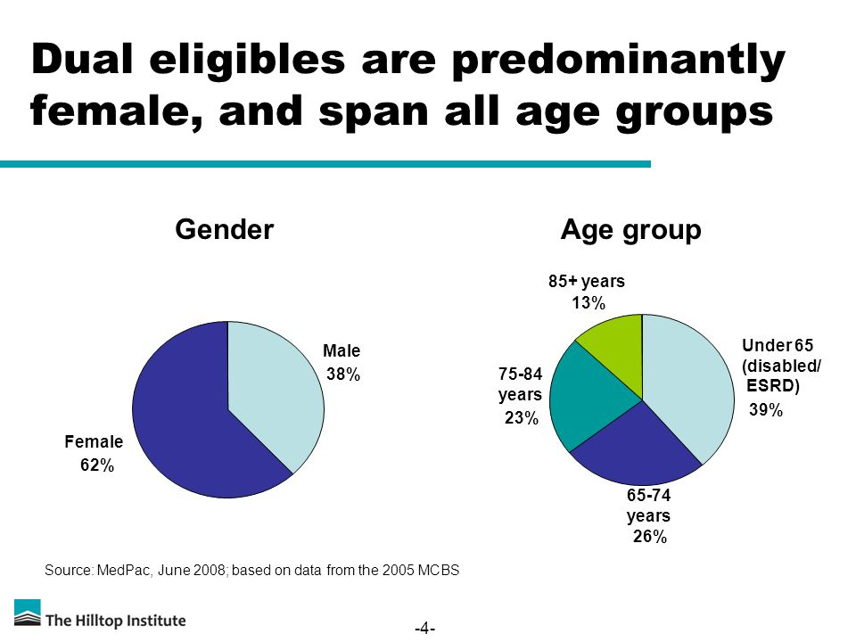-4- Dual eligibles are predominantly female, and span all age groups Female 62% Male 38% Under 65 (disabled/ ESRD) 39% years 26% years 23% 85+ years 13% GenderAge group Source: MedPac, June 2008; based on data from the 2005 MCBS