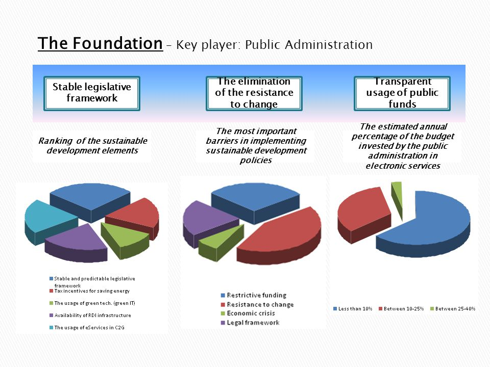 The elimination of the resistance to change Transparent usage of public funds Stable legislative framework The Foundation – Key player: Public Adminis