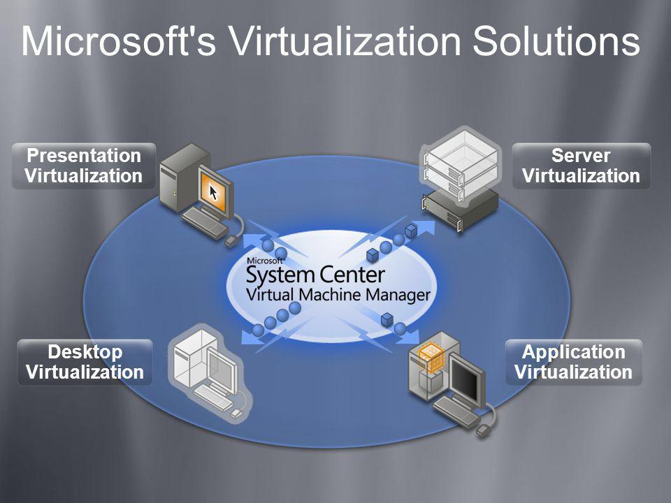 Microsoft's Virtualization Solutions Server Virtualization Application Virtualization Desktop Virtualization Presentation Virtualization