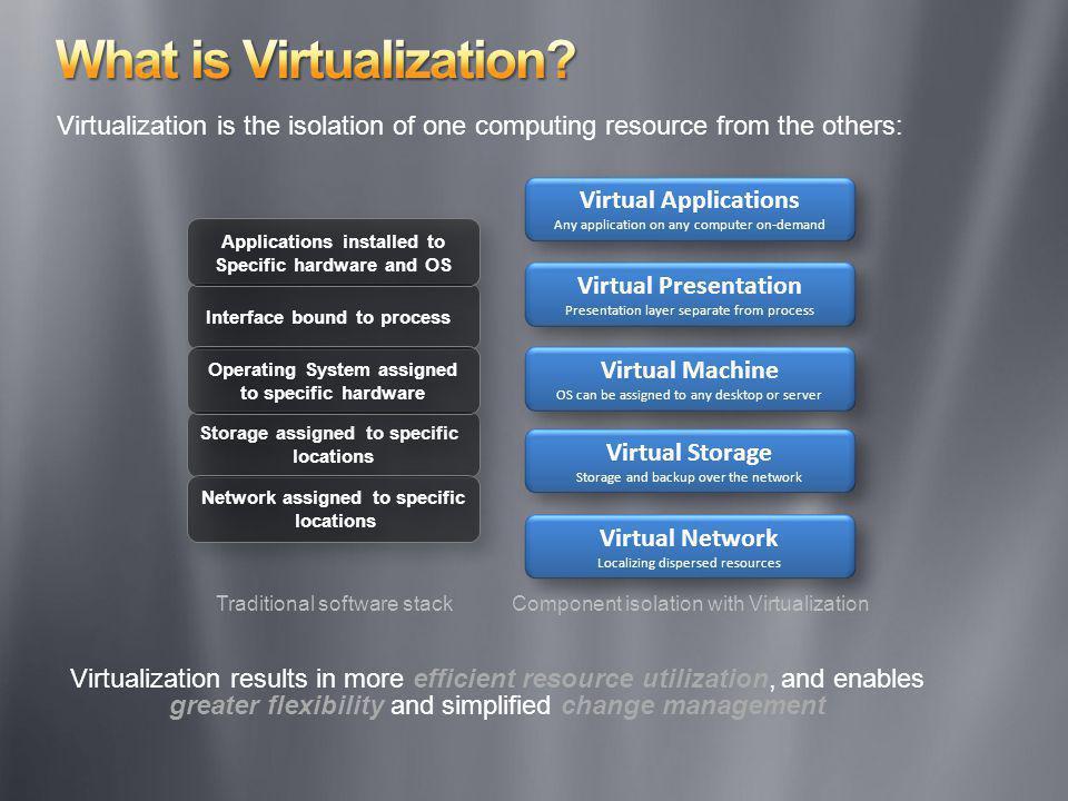 Virtual Presentation Presentation layer separate from process Virtual Presentation Presentation layer separate from process Virtual Storage Storage an