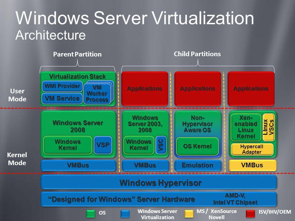 Windows Server Virtualization Architecture OS MS / XenSource Novell ISV/IHV/OEM Windows Server Virtualization Parent Partition Kernel Mode User Mode C