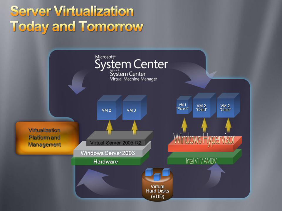 Virtual Hard Disks (VHD) VM 1 Parent VM 1 Parent VM 2 Child Virtualization Platform and Management Hardware Windows Server 2003 Virtual Server 2005 R2
