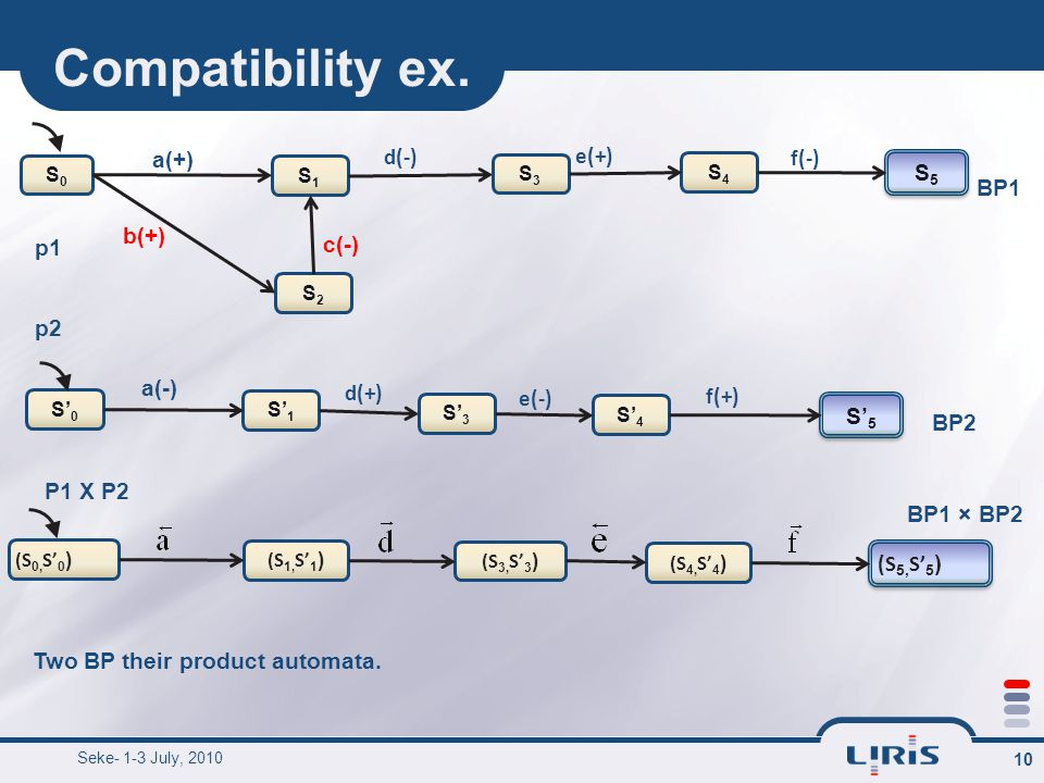 Compatibility ex. 10 b(+) a(+) d(-) a(-) d(+) c(-) BP1 BP2 Two BP their product automata.