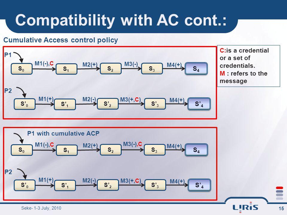 Compatibility with AC cont.: 15 M3(-) M1(-),C M2(+) M4(+) S0S0 S1S1 S2S2 S3S3 S4S4 S4S4 C:is a credential or a set of credentials.