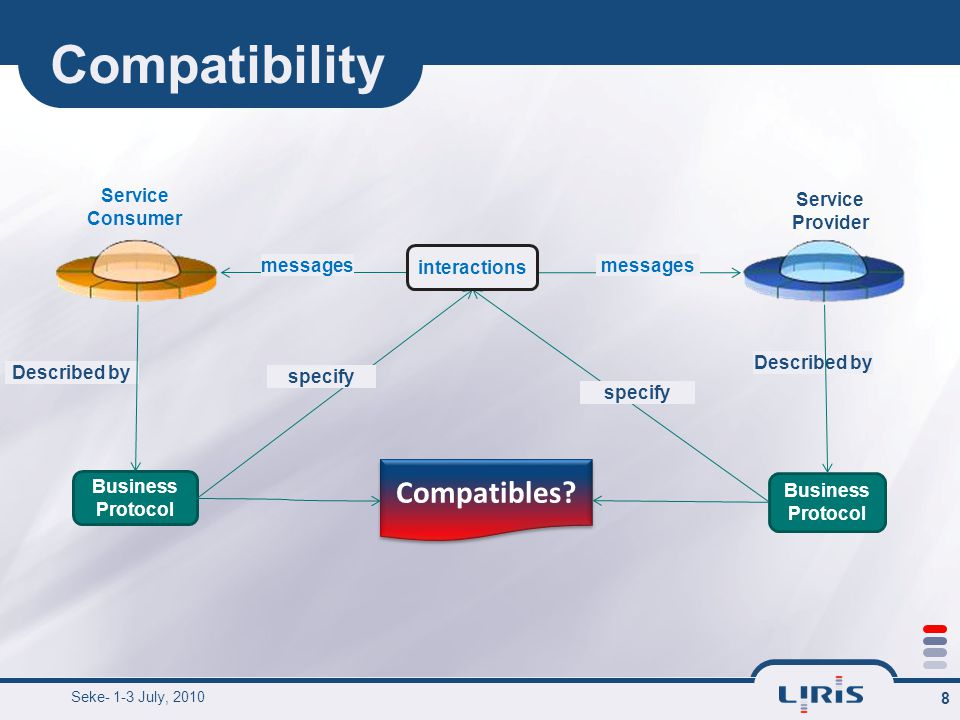Compatibility Seke- 1-3 July, 2010 9 Informal definition.