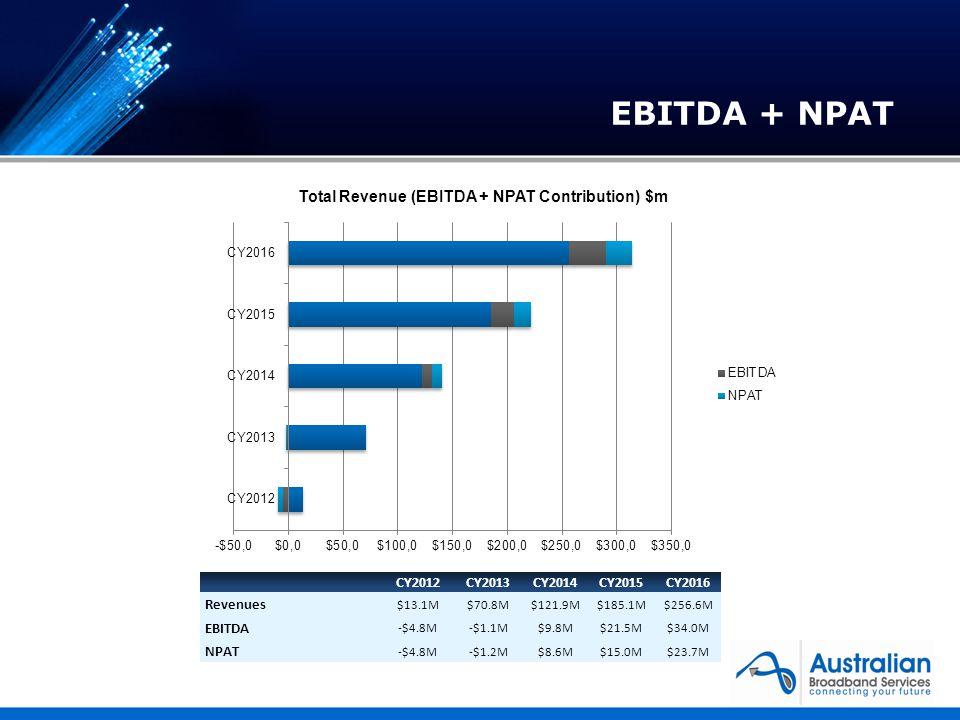 CY2012CY2013CY2014CY2015CY2016 Revenues $13.1M$70.8M$121.9M$185.1M$256.6M EBITDA -$4.8M-$1.1M$9.8M$21.5M$34.0M NPAT -$4.8M-$1.2M$8.6M$15.0M$23.7M EBITDA + NPAT
