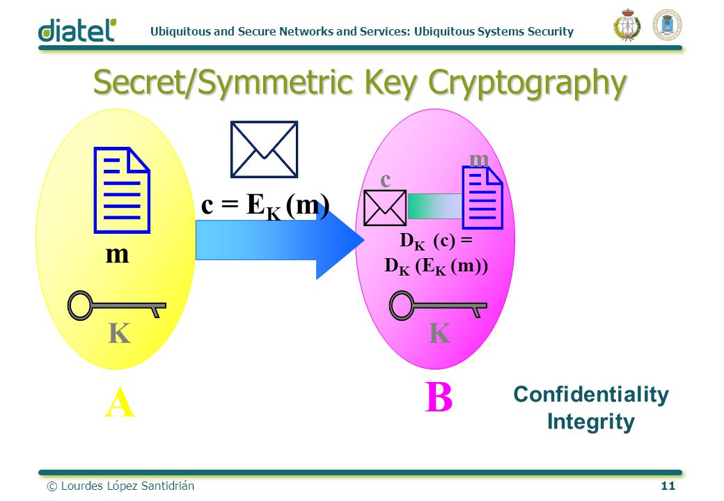 © Lourdes López Santidrián11 Ubiquitous and Secure Networks and Services: Ubiquitous Systems Security Secret/Symmetric Key Cryptography K A B K m c =