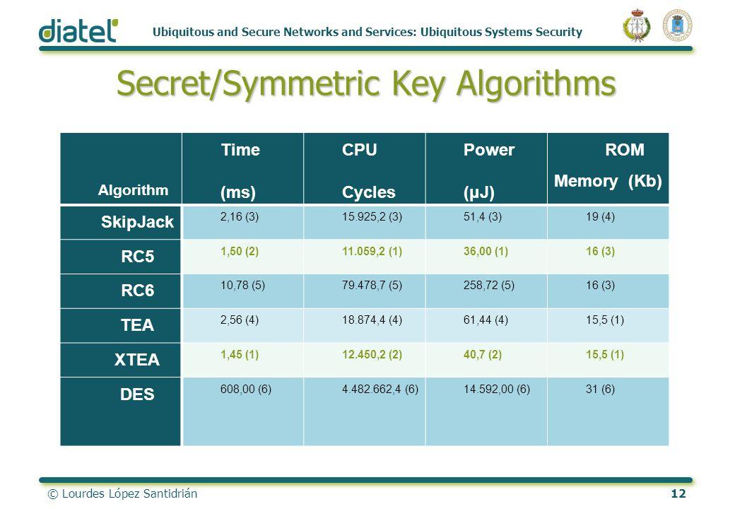 © Lourdes López Santidrián12 Ubiquitous and Secure Networks and Services: Ubiquitous Systems Security Secret/Symmetric Key Algorithms Algorithm Time (