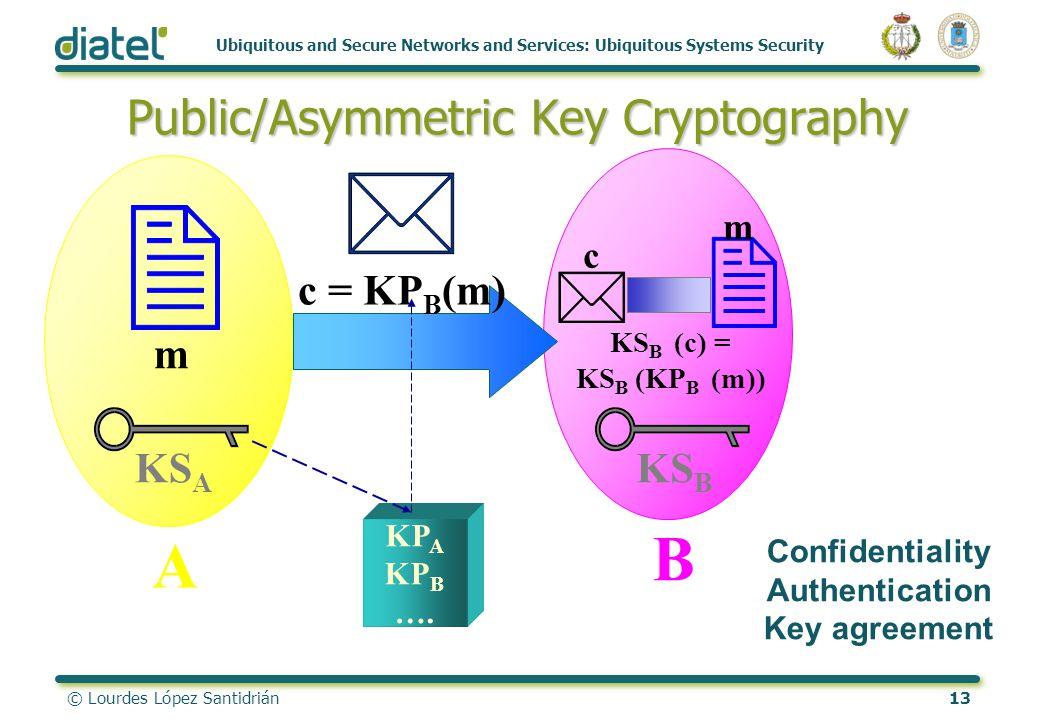 © Lourdes López Santidrián13 Ubiquitous and Secure Networks and Services: Ubiquitous Systems Security Public/Asymmetric Key Cryptography KS B A B KS A
