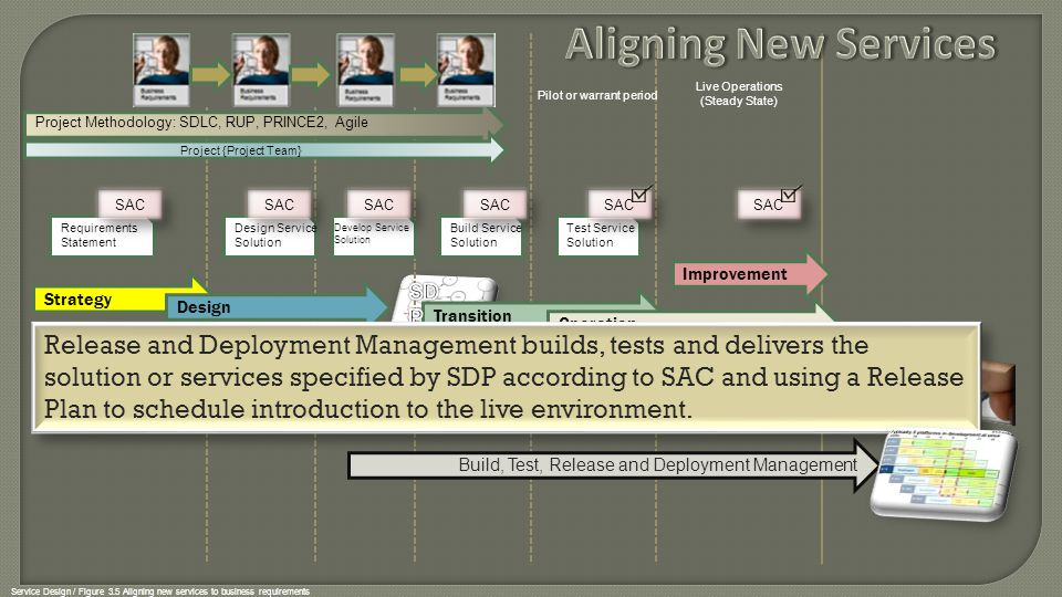 Service Design / Figure 3.5 Aligning new services to business requirements Project Methodology: SDLC, RUP, PRINCE2, Agile Project {Project Team} Pilot