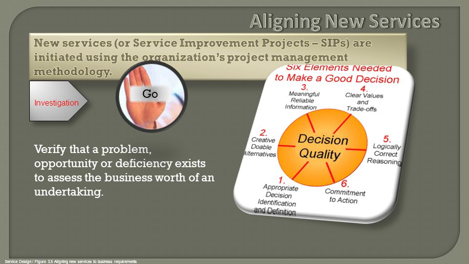 Service Design / Figure 3.5 Aligning new services to business requirements Investigation Service Design must consider all elements of the service when determining requirements.