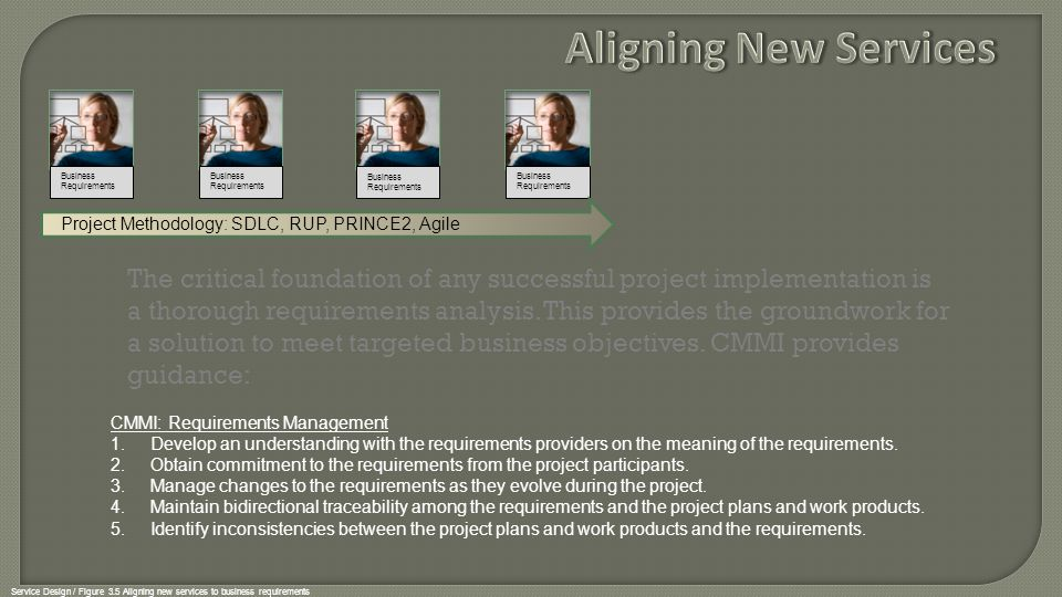 Service Design / Figure 3.5 Aligning new services to business requirements Project Methodology: SDLC, RUP, PRINCE2, Agile Project {Project Team} Pilot or warrant period Live Operations (Steady State) Strategy Design Transition Operation Improvement Requirements Statement Design Service Solution Develop Service Solution Build Service Solution Test Service Solution Transition & Operations Involvement in the Design SAC Release and Deployment Management builds, tests and delivers the solution or services specified by SDP according to SAC and using a Release Plan to schedule introduction to the live environment.
