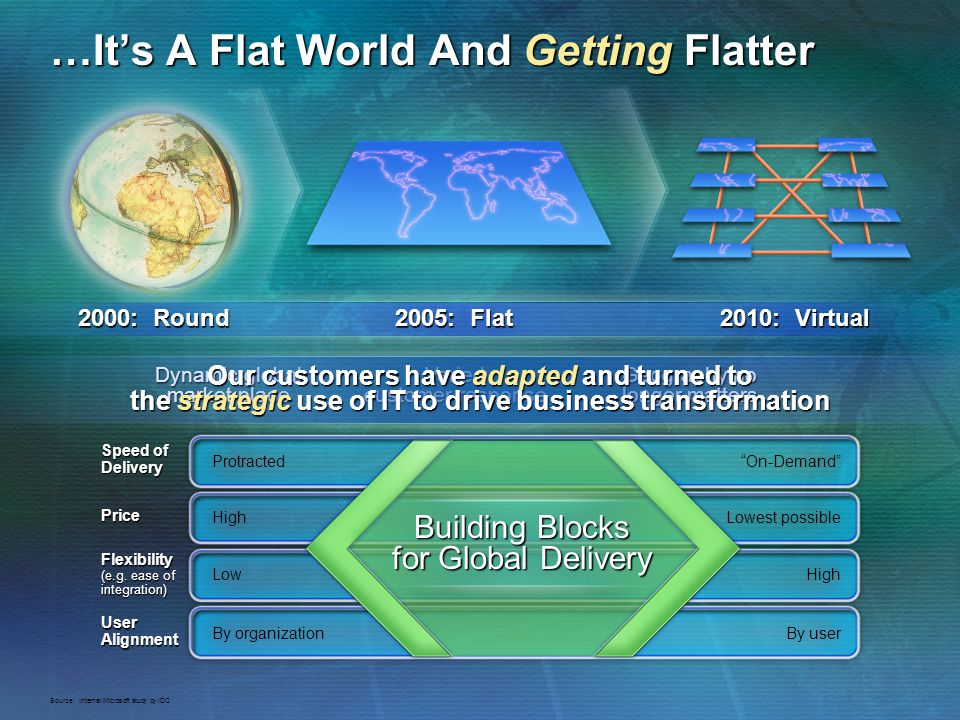 …Its A Flat World And Getting Flatter 2000: Round 2005: Flat 2010: Virtual Dynamic global market place Varied customer response Geography no longer ma