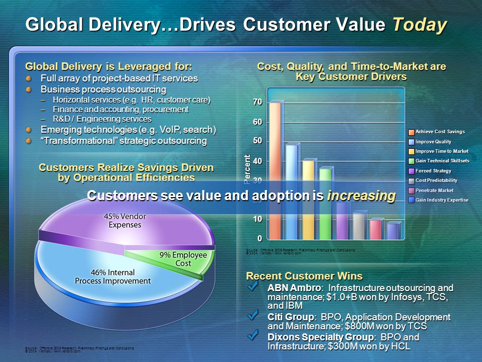 Global Delivery…Drives Customer Value Today Customers Realize Savings Driven by Operational Efficiencies Source: Offshore 2005 Research, Preliminary F