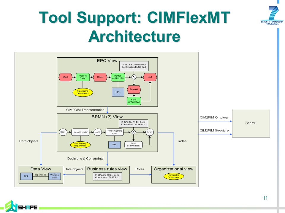11 Tool Support: CIMFlexMT Architecture