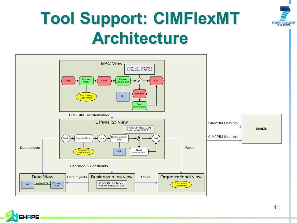 12 SHAPE Model Transformation Architecture CIMFlexMM: Metamodel of CIMFlexMT CIM2PIM: Transformation to SoaML
