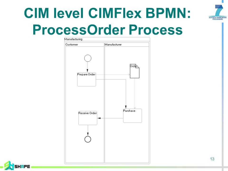 13 CIM level CIMFlex BPMN: ProcessOrder Process