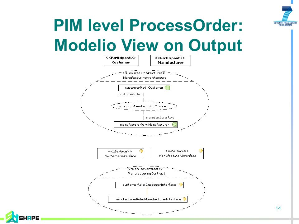 14 PIM level ProcessOrder: Modelio View on Output