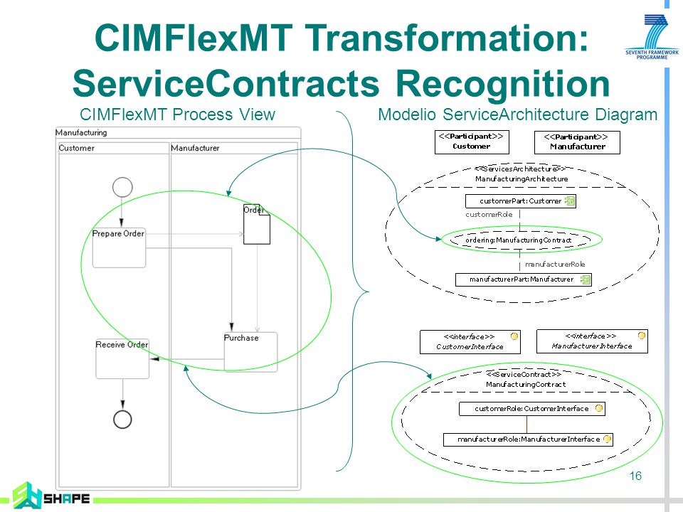 16 CIMFlexMT Process ViewModelio ServiceArchitecture Diagram CIMFlexMT Transformation: ServiceContracts Recognition