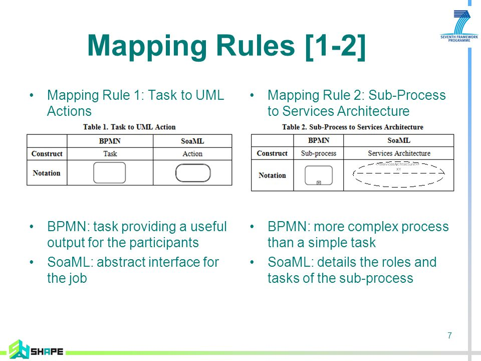 7 Mapping Rules [1-2] Mapping Rule 1: Task to UML Actions BPMN: task providing a useful output for the participants SoaML: abstract interface for the job Mapping Rule 2: Sub-Process to Services Architecture BPMN: more complex process than a simple task SoaML: details the roles and tasks of the sub-process