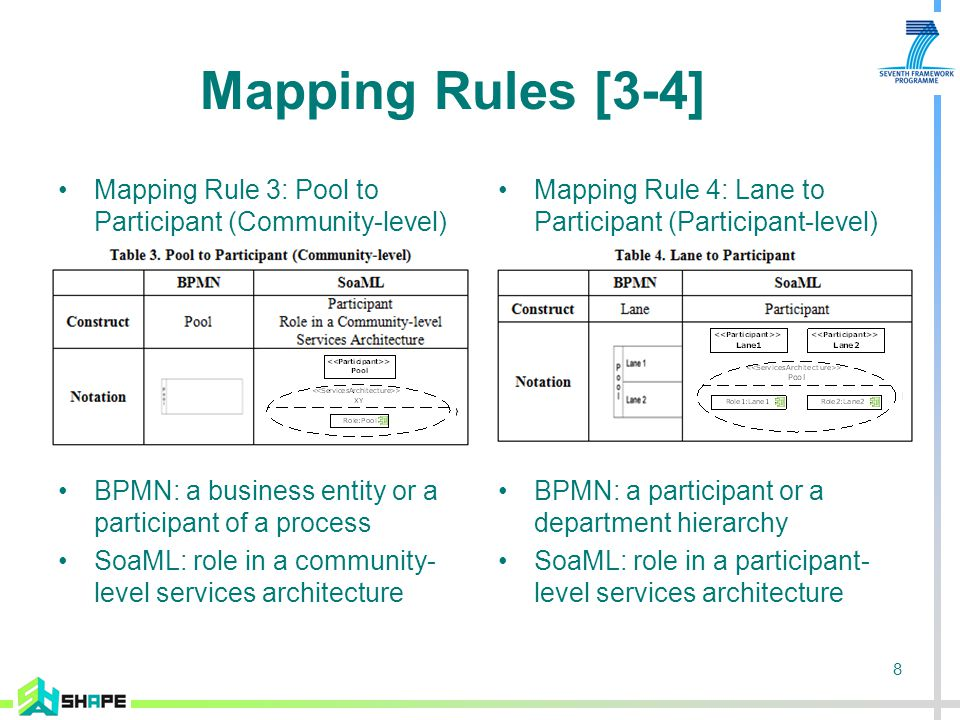 8 Mapping Rules [3-4] Mapping Rule 3: Pool to Participant (Community-level) BPMN: a business entity or a participant of a process SoaML: role in a community- level services architecture Mapping Rule 4: Lane to Participant (Participant-level) BPMN: a participant or a department hierarchy SoaML: role in a participant- level services architecture