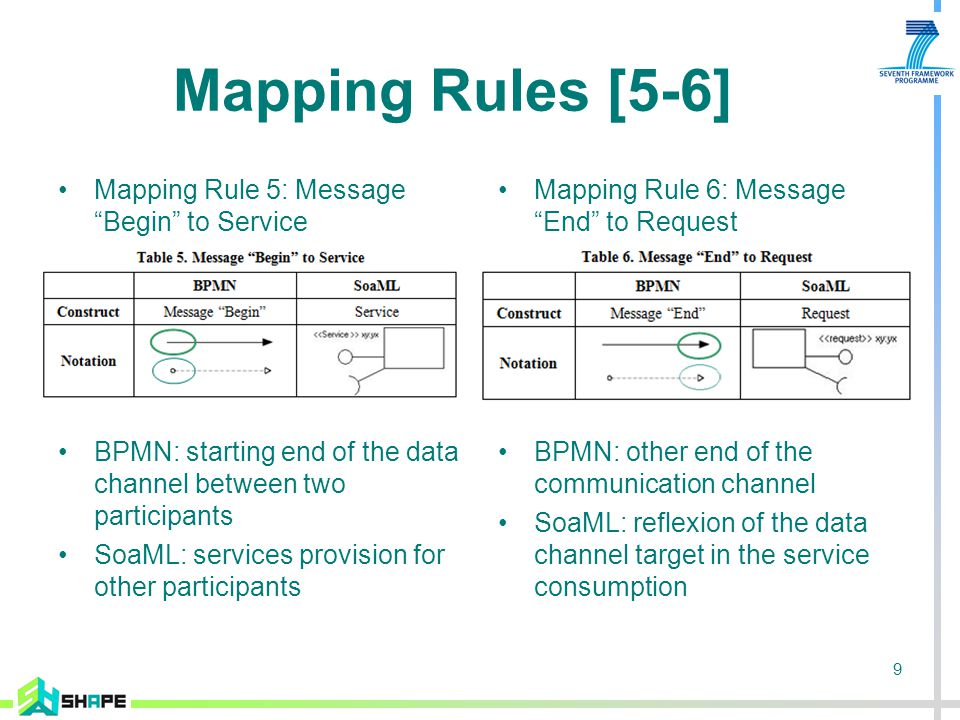 9 Mapping Rules [5-6] Mapping Rule 5: Message Begin to Service BPMN: starting end of the data channel between two participants SoaML: services provision for other participants Mapping Rule 6: Message End to Request BPMN: other end of the communication channel SoaML: reflexion of the data channel target in the service consumption