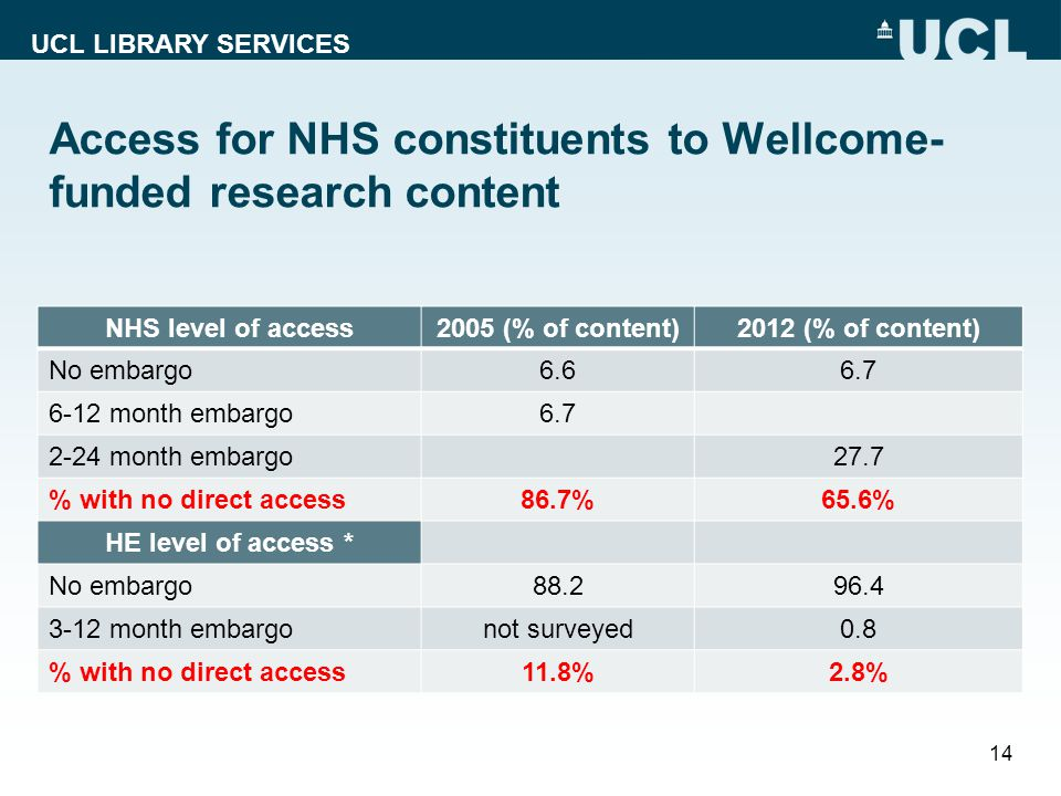 UCL LIBRARY SERVICES Access for NHS constituents to Wellcome- funded research content 14 NHS level of access2005 (% of content)2012 (% of content) No embargo month embargo month embargo27.7 % with no direct access86.7%65.6% HE level of access * No embargo month embargonot surveyed0.8 % with no direct access11.8%2.8%