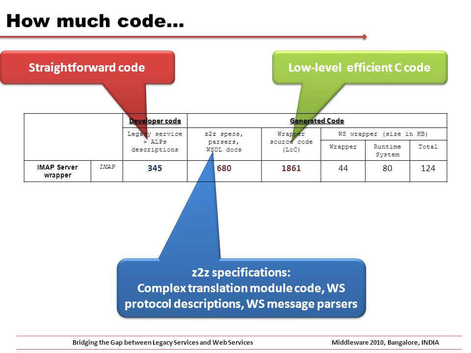 z2z specifications: Complex translation module code, WS protocol descriptions, WS message parsers z2z specifications: Complex translation module code, WS protocol descriptions, WS message parsers Low-level efficient C code Straightforward code How much code… Bridging the Gap between Legacy Services and Web ServicesMiddleware 2010, Bangalore, INDIA Developer code Generated Code Legacy service + ALPs descriptions z2z specs, parsers, WSDL docs Wrapper source code (LoC) WS wrapper (size in KB) WrapperRuntime System Total IMAP Server wrapper IMAP 34568018614480124