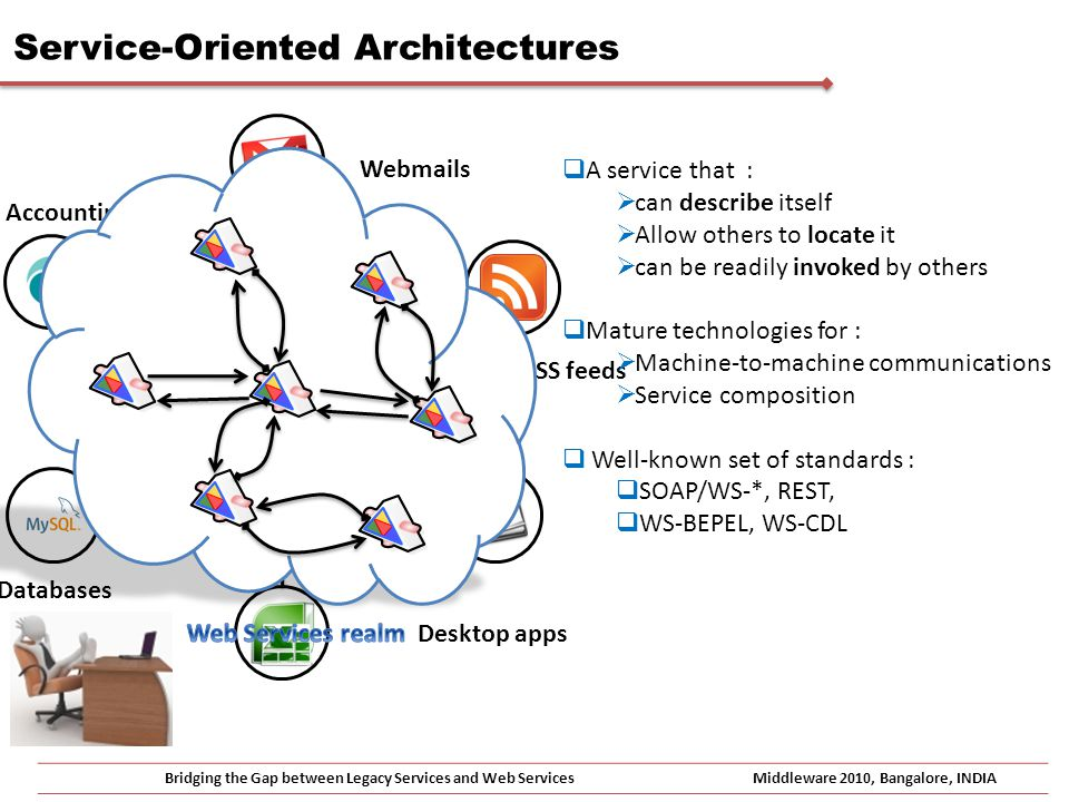 Service-Oriented Architectures Bridging the Gap between Legacy Services and Web ServicesMiddleware 2010, Bangalore, INDIA Web browser Webmails RSS feeds Desktop apps Databases Accounting Software Software As A Service … … WS interfaces to Query engines Web APIs A service that : can describe itself Allow others to locate it can be readily invoked by others Mature technologies for : Machine-to-machine communications Service composition Well-known set of standards : SOAP/WS-*, REST, WS-BEPEL, WS-CDL
